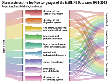 Diseases across the top five languages of the MEDLINE Database