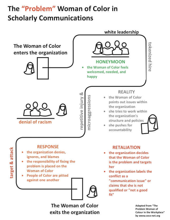 "Diagram depicting the ""problem"" of women of color in scholarly communications"